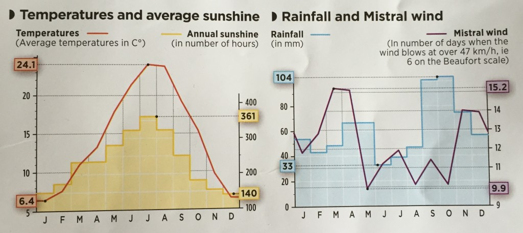 These graphs describe the Chateauneuf region.