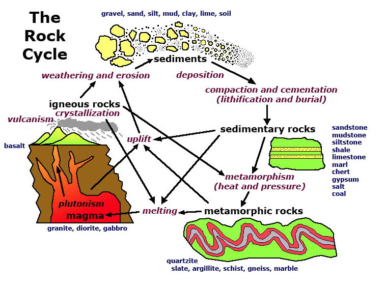 simplified rock cycle